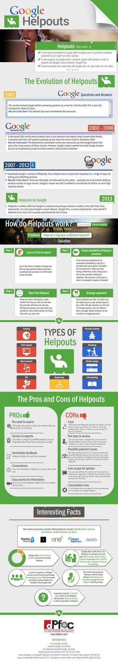 All You Need to Know About Google Helpouts