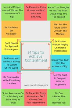 Using ego, painbody and awareness to create contentment