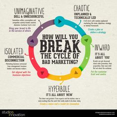 How will you BREAK the Cycle of Bad Marketing?