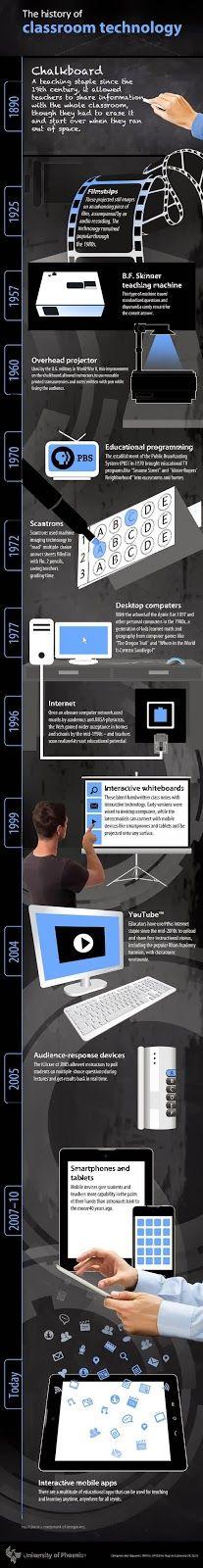 educomunicacion.com: La historia de la tecnología en el aula, en una imagen #infografia