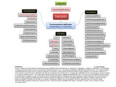 Tiroides FPEG