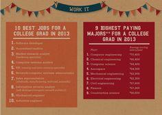 Best Jobs for Grads