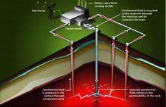 Advanced Geothermal Energy: What's In Our Future?-ANIMATION - http://1sun4all.com/renewable-energy/advanced-geothermal-energy-whats-future-animation/