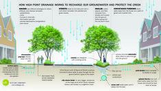 diagram of urban agriculture - Buscar con Google