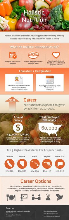 How To Become A Holistic Nutritionist #infographic #Career #Education