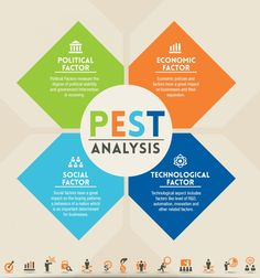 #PEST ANALYSIS #marketing #strategist #Infographic @rubendelaosa http://rubendelaosa.com/sobre-mi