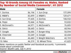 via eMarketer: Top 10 Brands Among US Females vs. Males, Ranked by Number of Social Media Comments*, H1 2012