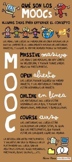 Imagen aclarativa de los conceptos de MOOC de forma sencilla  #Definiciónmooc #caracteristicasmooc