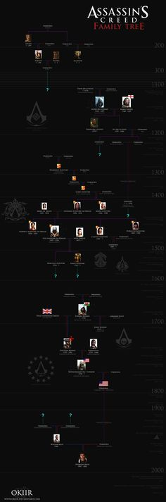 The family tree of Desmond Miles from the Assassin's Creed series. NB: There is some kind of connection between the blue question marks, but these are unknown. I will continue to update as new info...