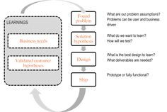 Hypotheses driven UX design - If [action] then [outcome] because [customer need/problem]