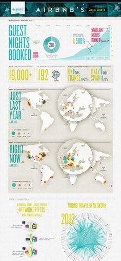 With Infographic, Airbnb Turns Boring Facts Into Masterful Marketing The company has experienced meteoric growth over the last year, fueled by global expansion. And they're good at telling the story. Corporate Design, Business Design, Information Design, Information Graphics, Data Visualization Examples, Data Visualisation, Kelli Anderson, Web Design, Layout Design