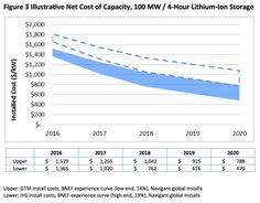 Utilities are missing the opportunity to procure advanced storage as a cost-effective capacity resource, argues the Energy Storage Association. Energy Storage, Make A Case, Renewable Energy, Integrity, How To Plan, Data Integrity