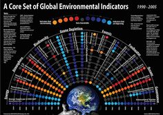 A Core Set of Global Environmental Indicators - Incredible amounts of environmental issues face our world. This graphic gives a sense of what are of the greatest current concern, what factors into those issues, and how they are faring.