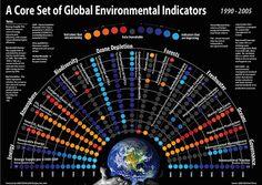 EcoPush (Gibraltar) Global environmental indicators   Socially Responsible…