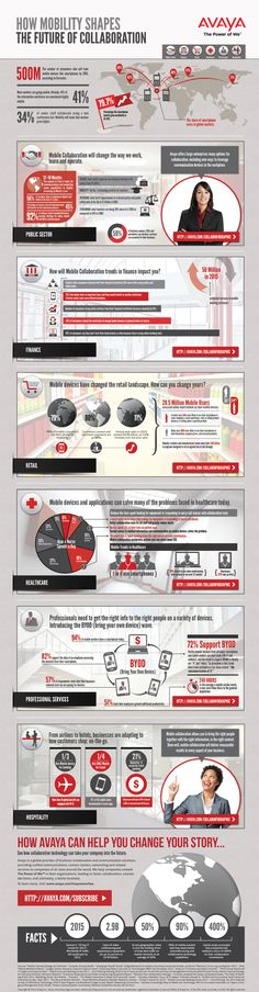 The future of mobile collaboration infographic.#avaya #mobilecollaborationtools #mobilecollab2012