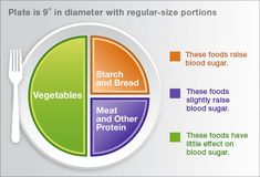 rule of three plate for diabetes management