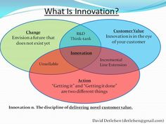 """Everyone thinks of the """"change"""" part right away. It includes creativity, invention, etc. While that is certainly necessary, it is far from sufficient. Many people understand the effort needed in the """"Action"""" part too. After all, change sucks and instigating change is quite difficult. But IMHO, the most important ingredient of innovation is the customer value part. You can invent a closet full of gadgets but if nobody wants to buy them, they will remain inventions and not innovations."""