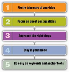 Keep your guest blogging algorithm proof with the help of this tips..
