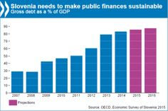Slovenia: Strengthen banking & corporate sectors, stabilise debt & create jobs, says OECD. Read more in the Economic Survey of Slovenia #data #graph #economy
