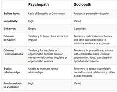 Sociopaths and psychopaths