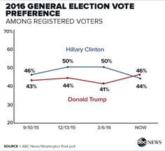 Trump Gains 11 Points on Clinton Since March=> Now Leads Crooked Hillary 46-44 - http://conservativeread.com/trump-gains-11-points-on-clinton-since-march-now-leads-crooked-hillary-46-44/