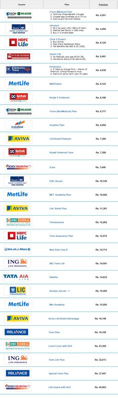 Get comparison of Best Term Insurance Plan in India with detailed chart and key features.