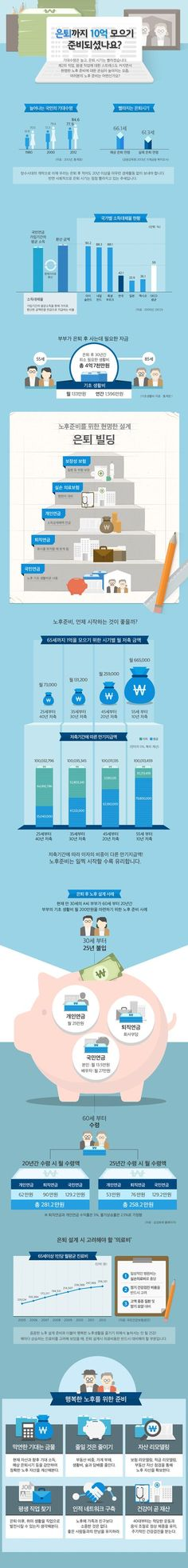 infographic 은퇴준비 Created by Infographicworks / samsung lifecare Designer_Han Juhee Page Layout Design, Web Design, Web Banner Design, Chart Design, Graphic Design, Korea Design, Information Design, Display Design, Data Visualization