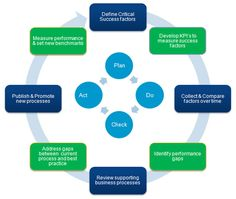 Key Performance Indicators and their role in the optimization process.