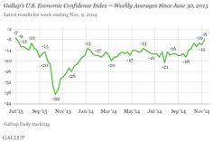 In U.S., Economic Confidence Index Climbs to -8