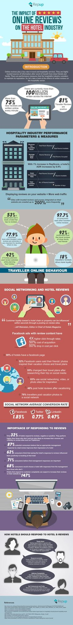 The Impact of Online Reviews on the Hospitality Industry [Infographic] | By Pranjal Prashar