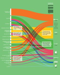 Local Universities Feed Employers - Wired has a nice flow graph of how local universities feed the nation's top technology companies.