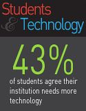Students and Technology Graphic - 39 percent of students wish their instructors used e-mail more often