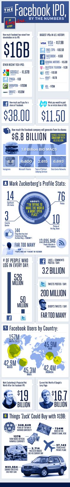 Facebook ipo-grafika :)