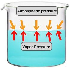 How does altitude affect boiling?  Vapor pressure and Atmospheric pressure