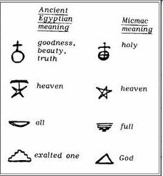 The Mathisen Corollary: The case of the Micmac hieroglyphs: a powerful blow to isolationist theories