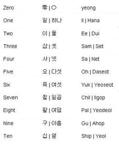 Korean Words for Numbers - Learning Korean- when i was growing up i remember the 2nd name of the numbers. they both mean the same so when my mom tells me numbers she says it the 1st way and i was always confused. its good to know