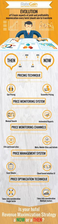 The Evolution of Hotel Pricing Strategy - Hotel pricing strategies have made strides and replaced traditional pricing practices. Distribution Strategy, Revenue Management, Channel Branding, Local Seo, Cloud Based, Social Media Tips, That Way, Infographics, Evolution