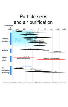 90% van alle deeltjes in de lucht is fijnstof en ultrafijnstof. Deze deeltjes zijn extreem schadelijk voor de gezondheid. Met een goede luchtreiniger zoals de Lightair luchtreiniger kun je fijnstof en ultra fijnstof verwijderen.