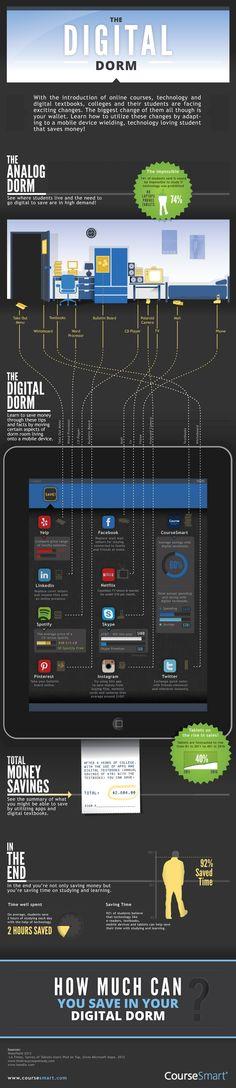 The digital dorm #infographic