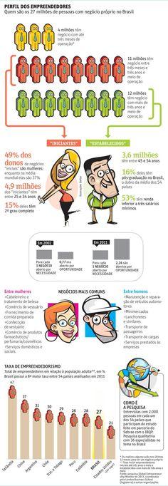 Novo perfil do empreendedor no Brasil by William Mur, Diogo Shiraiwa e Stefan/Editoria de Arte/Folhapress. Muito bom!