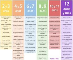 Déjales que sean autónomos: la tabla de Montessori para saber qué tareas pueden…