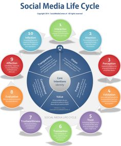 The Social Media Life Cycle, version copyright 2014 SocialMediaCenter.nl and Edwin Korver. Inbound Marketing, Marketing Digital, Content Marketing, Internet Marketing, Social Media Marketing, Marketing Dashboard, Le Social, Social Media Content, Social Media Tips