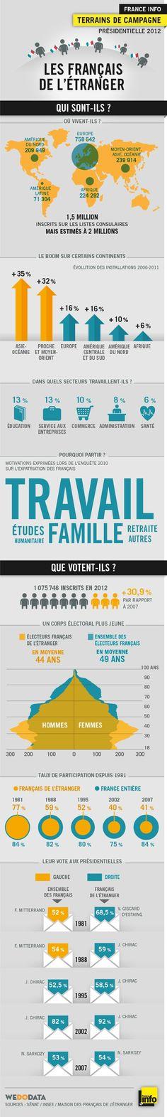 Les français à l'étranger http://www.franceinfo.fr/politique/terrains-de-campagne/les-francais-de-l-etranger-quelle-influence-dans-les-urnes-565151-2012-03-26