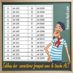 Como escribir los caracteres franceses  con la tecla ALT