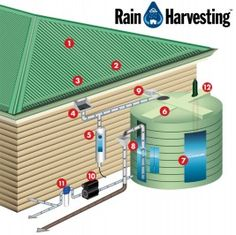Rainwater collection system diagram