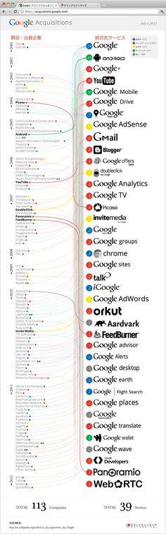 Google Acquisitions グーグルが力を入れているサービスは?買収企業を視覚化