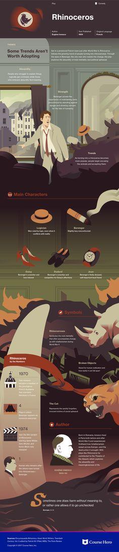 Rhinoceros infographic | Course Hero