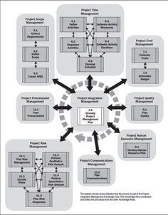 PMBOK diagrams 5th edition