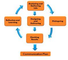 Participatory Communication Strategy Design HttpWwwFaoOrg