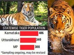 Karnataka leads in Tiger Population followed by Uttarakhand